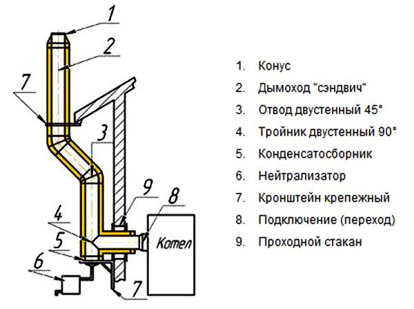 Как сделать правильно сделать дымоход для газового котла