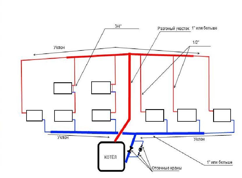 Самотёчная система отопления частного дома своими руками 55