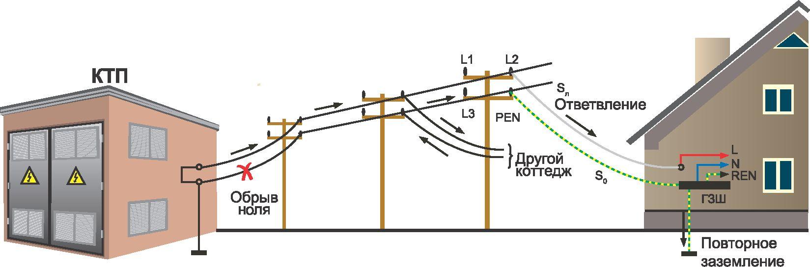 Акт заземления/ протокол измерения сопротивления заземления