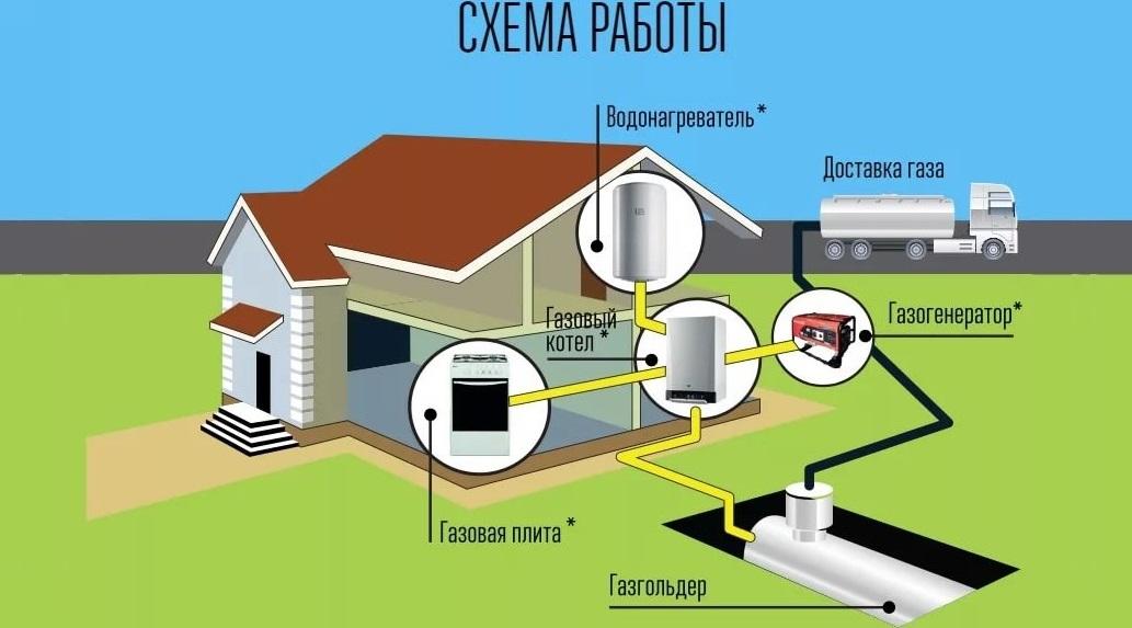 подборка купить емкость для газа в частный дом военном ведомстве