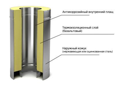 Монтаж (установка) дымохода/ дымоходов