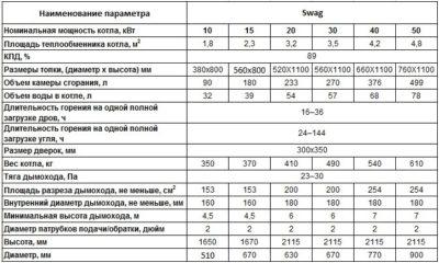 Монтаж дымохода/ дымоходов