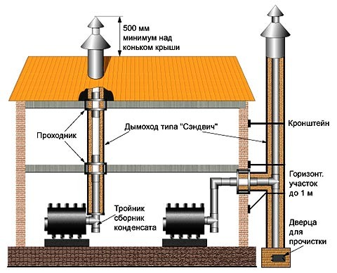 Схемы монтажа дымоходов для