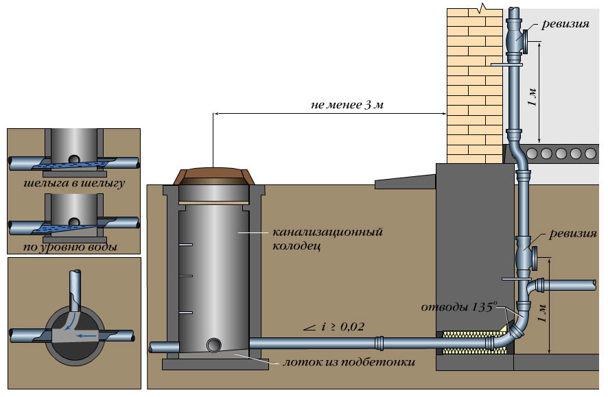 Shema-montazha-kanalizacii